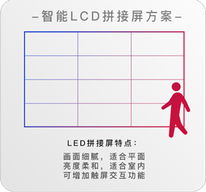 智慧門店-lcd拼接屏